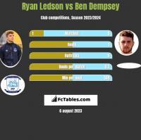 Ryan Ledson vs Ben Dempsey h2h player stats