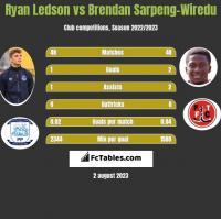 Ryan Ledson vs Brendan Sarpeng-Wiredu h2h player stats