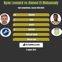 Ryan Leonard vs Ahmed El Mohamady h2h player stats