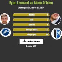 Ryan Leonard vs Aiden O'Brien h2h player stats