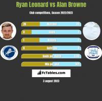 Ryan Leonard vs Alan Browne h2h player stats
