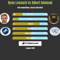 Ryan Leonard vs Albert Adomah h2h player stats