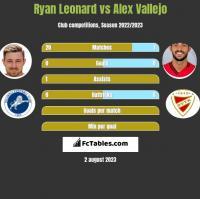 Ryan Leonard vs Alex Vallejo h2h player stats
