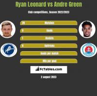 Ryan Leonard vs Andre Green h2h player stats