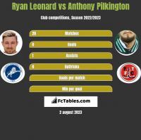Ryan Leonard vs Anthony Pilkington h2h player stats