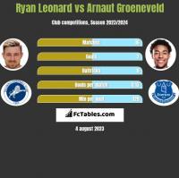 Ryan Leonard vs Arnaut Groeneveld h2h player stats