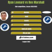 Ryan Leonard vs Ben Marshall h2h player stats