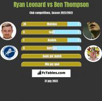 Ryan Leonard vs Ben Thompson h2h player stats