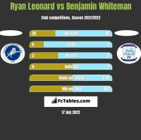 Ryan Leonard vs Benjamin Whiteman h2h player stats