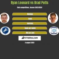 Ryan Leonard vs Brad Potts h2h player stats