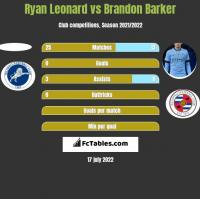 Ryan Leonard vs Brandon Barker h2h player stats