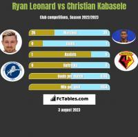 Ryan Leonard vs Christian Kabasele h2h player stats