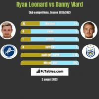 Ryan Leonard vs Danny Ward h2h player stats
