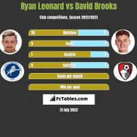 Ryan Leonard vs David Brooks h2h player stats