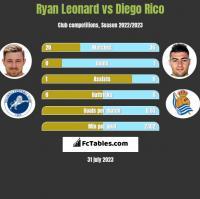 Ryan Leonard vs Diego Rico h2h player stats