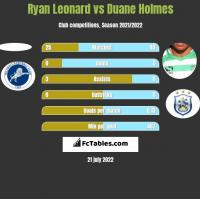 Ryan Leonard vs Duane Holmes h2h player stats