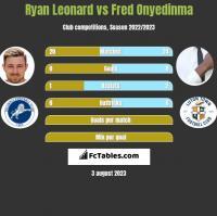 Ryan Leonard vs Fred Onyedinma h2h player stats