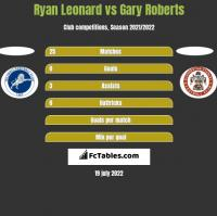 Ryan Leonard vs Gary Roberts h2h player stats