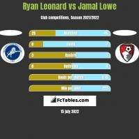 Ryan Leonard vs Jamal Lowe h2h player stats