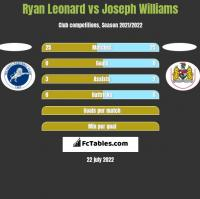 Ryan Leonard vs Joseph Williams h2h player stats