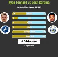 Ryan Leonard vs Josh Koroma h2h player stats