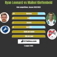 Ryan Leonard vs Maikel Kieftenbeld h2h player stats