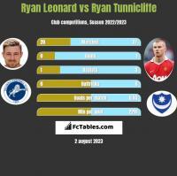 Ryan Leonard vs Ryan Tunnicliffe h2h player stats