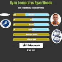 Ryan Leonard vs Ryan Woods h2h player stats