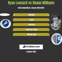 Ryan Leonard vs Shaun Williams h2h player stats