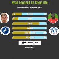 Ryan Leonard vs Sheyi Ojo h2h player stats