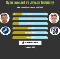 Ryan Leonard vs Jayson Molumby h2h player stats
