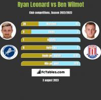 Ryan Leonard vs Ben Wilmot h2h player stats