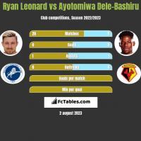 Ryan Leonard vs Ayotomiwa Dele-Bashiru h2h player stats