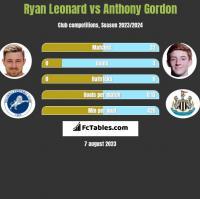 Ryan Leonard vs Anthony Gordon h2h player stats