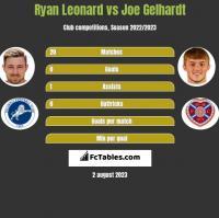 Ryan Leonard vs Joe Gelhardt h2h player stats