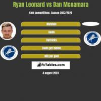 Ryan Leonard vs Dan Mcnamara h2h player stats