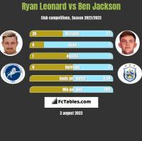 Ryan Leonard vs Ben Jackson h2h player stats