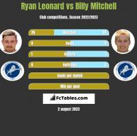 Ryan Leonard vs Billy Mitchell h2h player stats