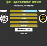 Ryan Lloyd vs Christian Montano h2h player stats