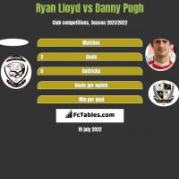 Ryan Lloyd vs Danny Pugh h2h player stats