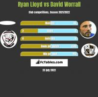 Ryan Lloyd vs David Worrall h2h player stats