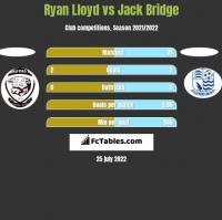 Ryan Lloyd vs Jack Bridge h2h player stats