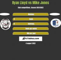 Ryan Lloyd vs Mike Jones h2h player stats