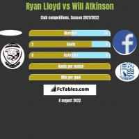 Ryan Lloyd vs Will Atkinson h2h player stats