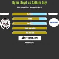 Ryan Lloyd vs Callum Guy h2h player stats