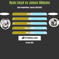 Ryan Lloyd vs James Gibbons h2h player stats