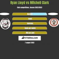 Ryan Lloyd vs Mitchell Clark h2h player stats