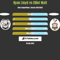 Ryan Lloyd vs Elliot Watt h2h player stats
