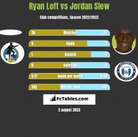 Ryan Loft vs Jordan Slew h2h player stats