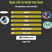Ryan Loft vs Kevin van Veen h2h player stats
